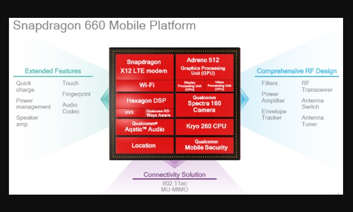 Review Qualcomm Snapdragon 660, Chipset Kelas Menengah Rasa Premium